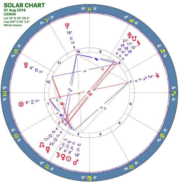 2019-08:Solar Chart:03 Gemini.png