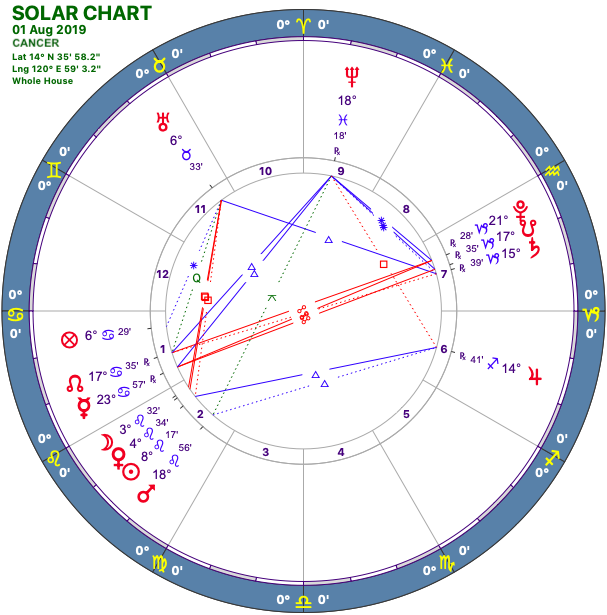 2019-08:Solar Chart:04 Cancer.png