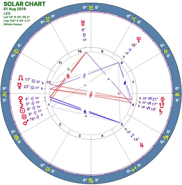 2019-08:Solar Chart:05 Leo.png