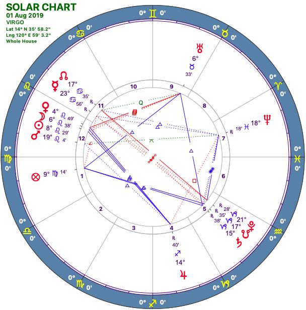 2019-08:Solar Chart:06 Virgo.png