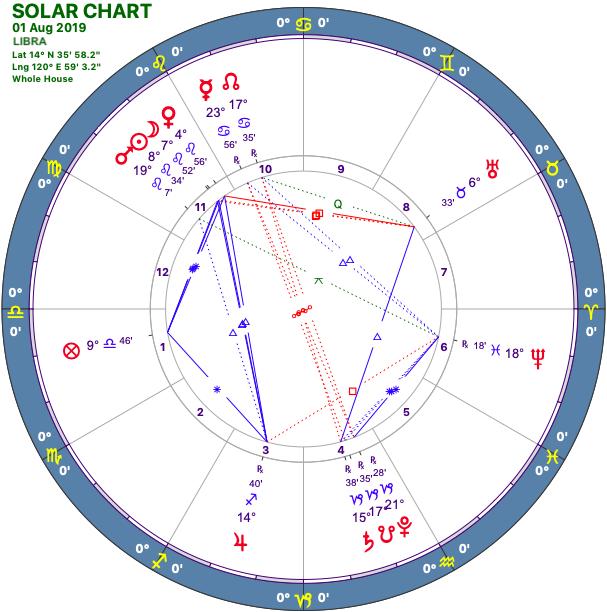 2019-08:Solar Chart:07 Libra.png