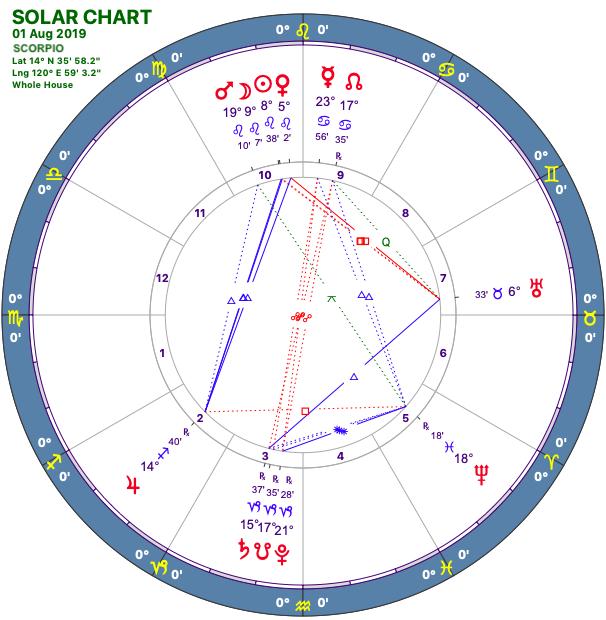 2019-08:Solar Chart:08 Scorpio.png