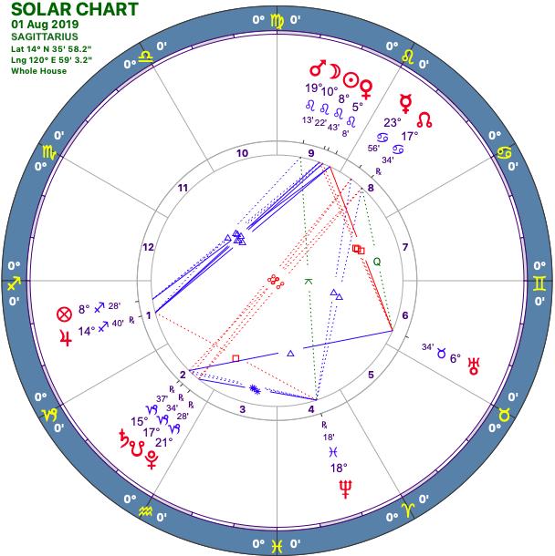 2019-08:Solar Chart:09 Sagittarius.png