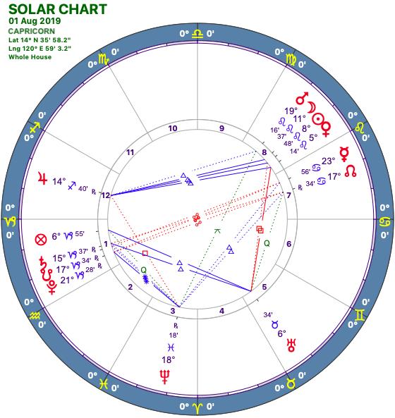 2019-08:Solar Chart:10 Capricorn.png