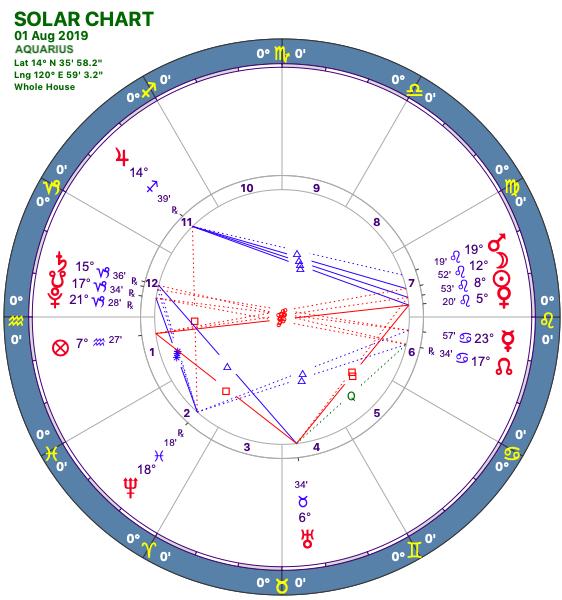 2019-08:Solar Chart:11 Aquarius.png