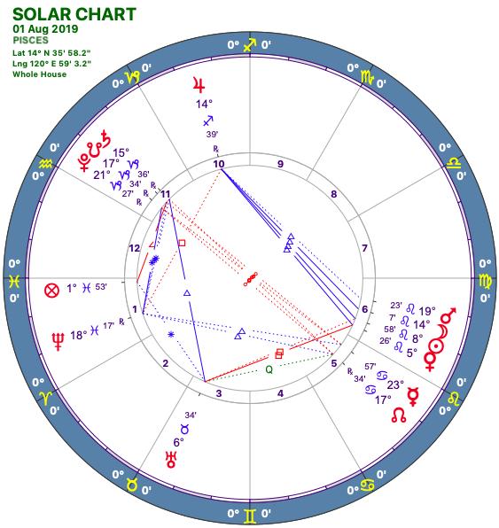 2019-08:Solar Chart:12 Pisces