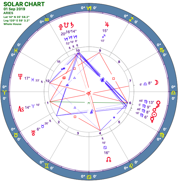 2019-09:Solar Chart:01 Aries.png