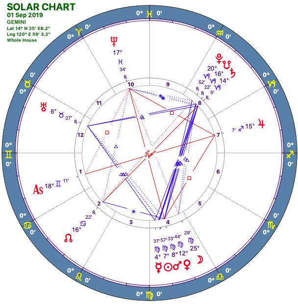 2019-09:Solar Chart:03 Gemini.png
