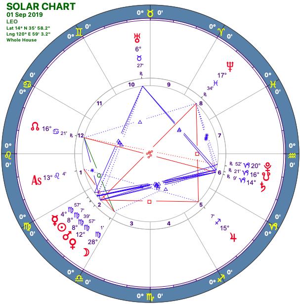 2019-09:Solar Chart:05 Leo.png