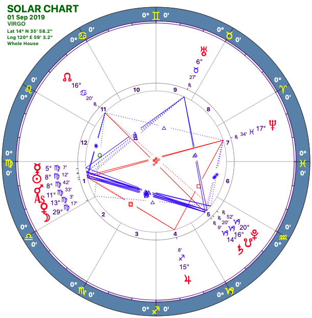 2019-09:Solar Chart:06 Virgo