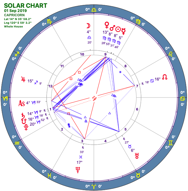 2019-09:Solar Chart:10 Capricorn
