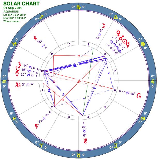 2019-09:Solar Chart:11 Aquarius.png