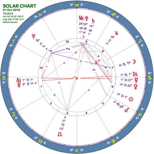 2019 10:Solar Chart:02 Taurus.png