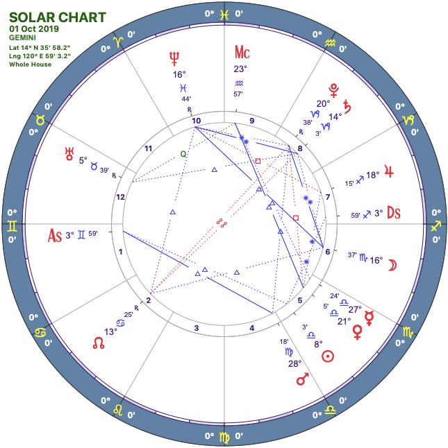 2019-10solar-chart03-gemini.png