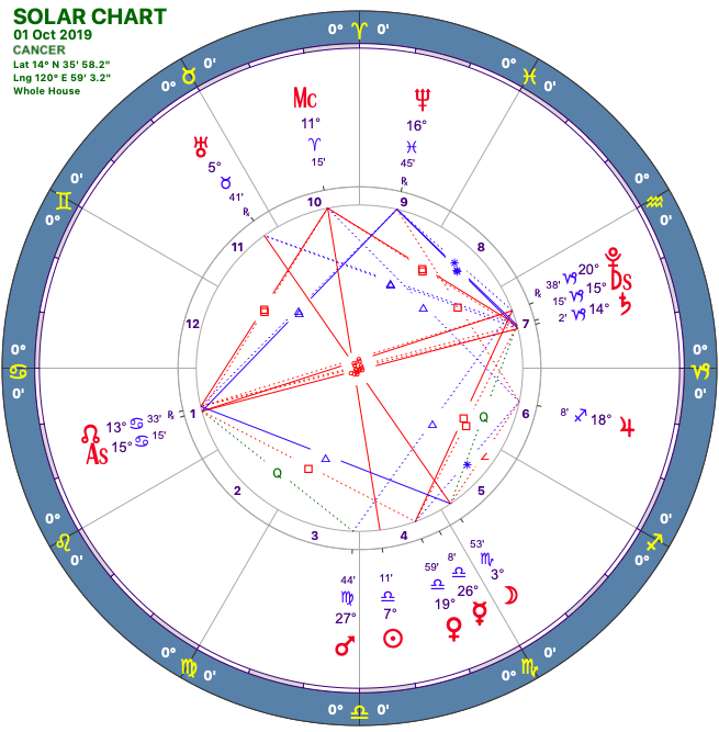 2019 10:Solar Chart:04 Cancer.png
