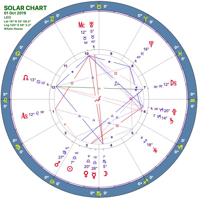 2019 10:Solar Chart:05 Leo.png