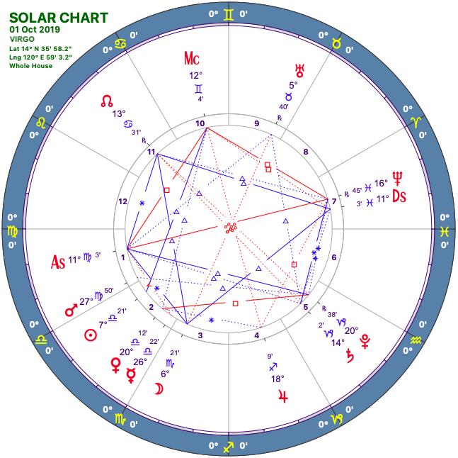 2019 10:Solar Chart:06 Virgo.png