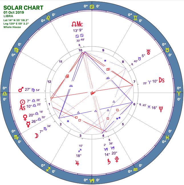 2019 10:Solar Chart:07 Libra
