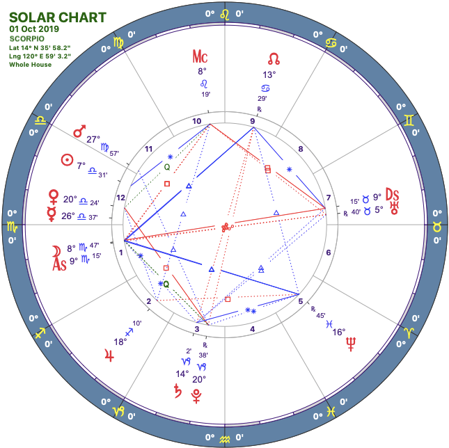 2019-10solar-chart08-scorpio.png