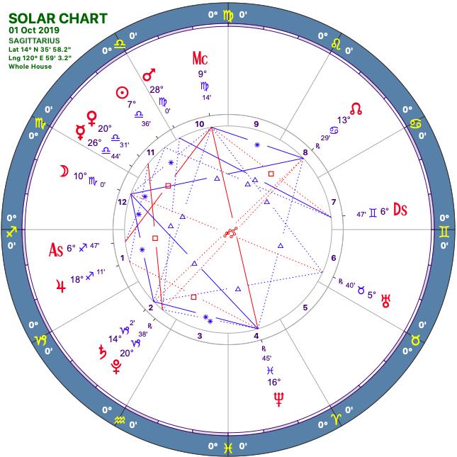 2019 10:Solar Chart:09 Sagittarius