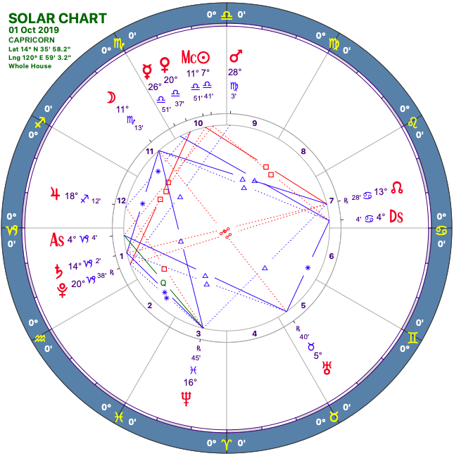 2019 10:Solar Chart:10 Capricorn