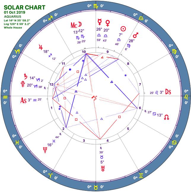 2019 10:Solar Chart:11 Aquarius.png