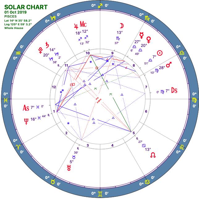 2019 10:Solar Chart:12 Pisces