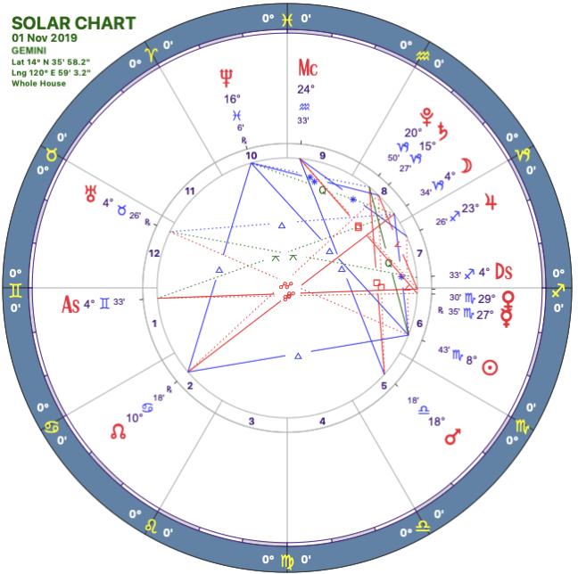 2019-11solar-chart03-gemini.png