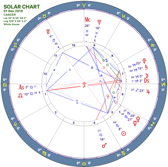 2019-11solar-chart04-cancer.png