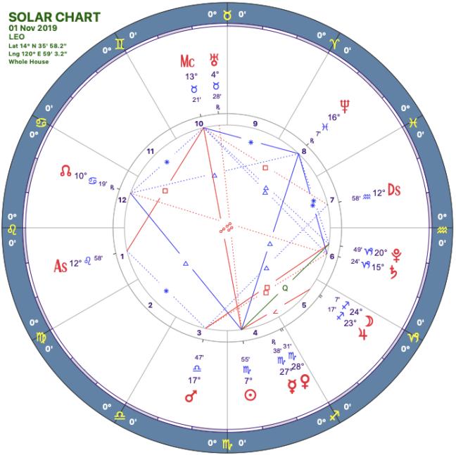 2019-11solar-chart05-leo.png