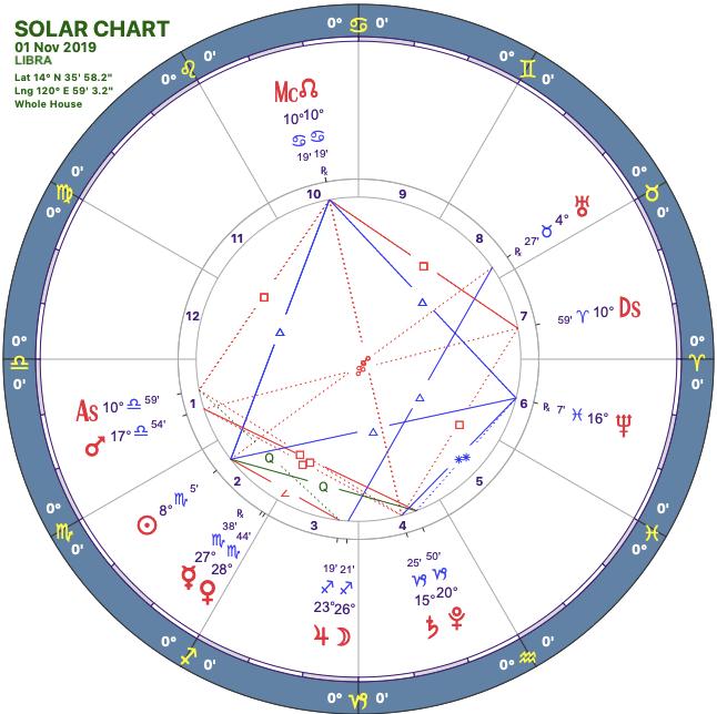 2019-11solar-chart07-libra-1-e1571423846119.png