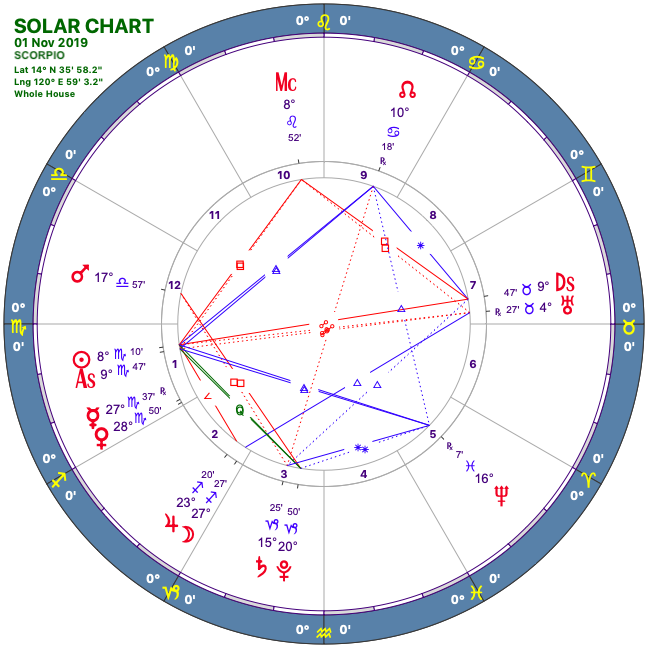 2019 11:Solar Chart:08 Scorpio.png