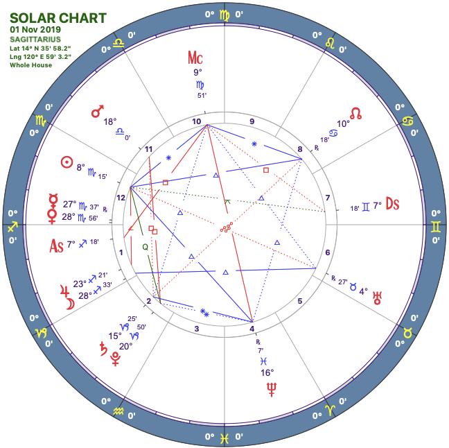 2019-11solar-chart09-sagittarius-1.png
