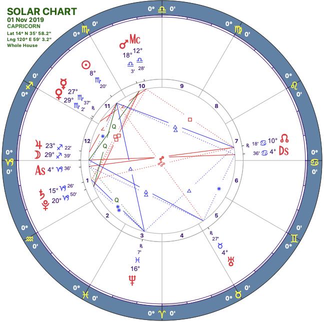 2019 11:Solar Chart:10 Capricorn