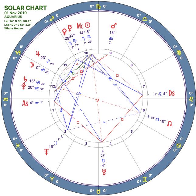 2019-11solar-chart11-aquarius.png
