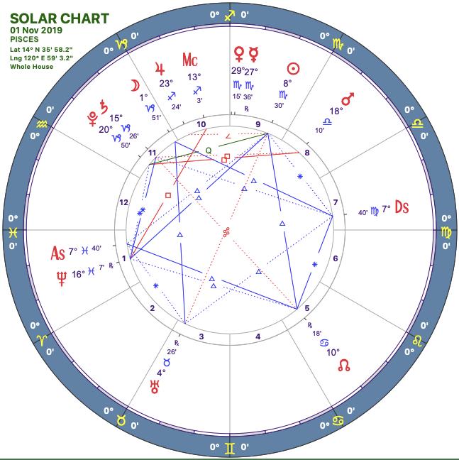 2019-11solar-chart12-pisces-e1572463663468.png