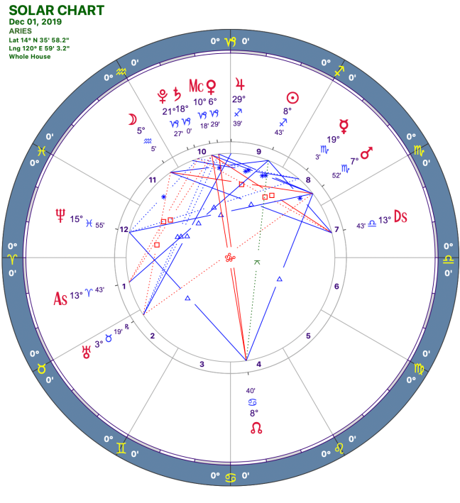2019-12:Solar Chart:01 Aries.png