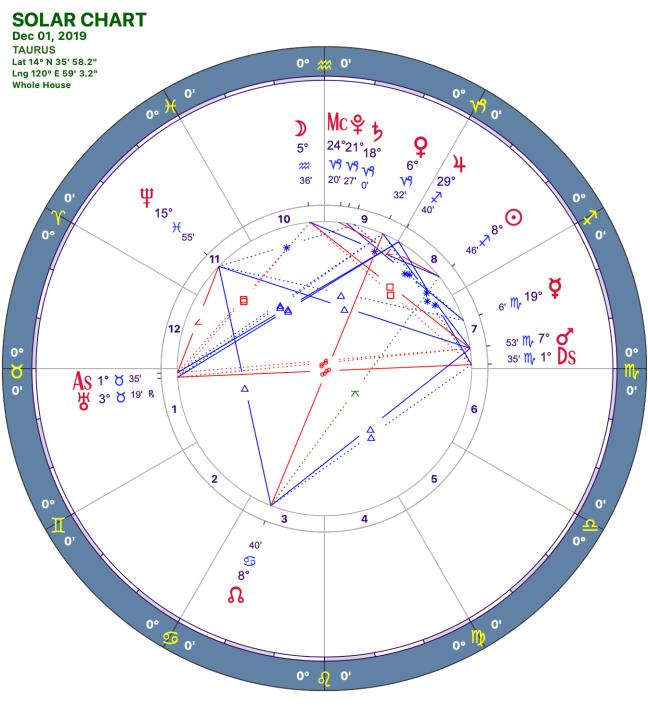 2019-12:Solar Chart:02 Taurus