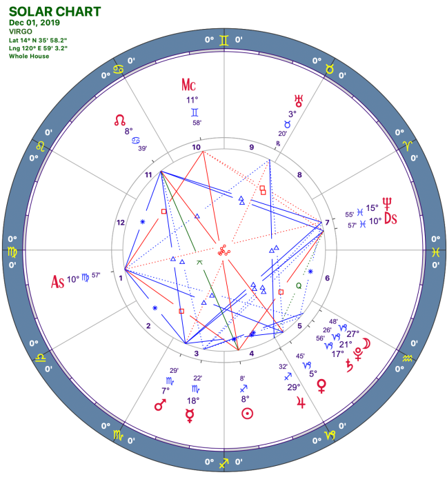 2019-12:Solar Chart:06 Virgo.png