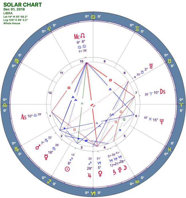 2019-12:Solar Chart:07 Libra.png
