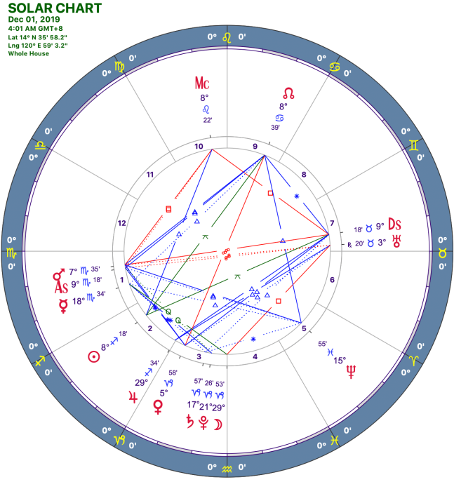 2019-12:Solar Chart:08 Scorpio.png
