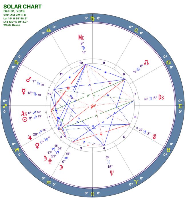 2019-12:Solar Chart:09 Sagittarius.png