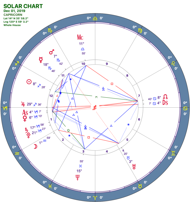 2019-12:Solar Chart:10 Capricorn.png