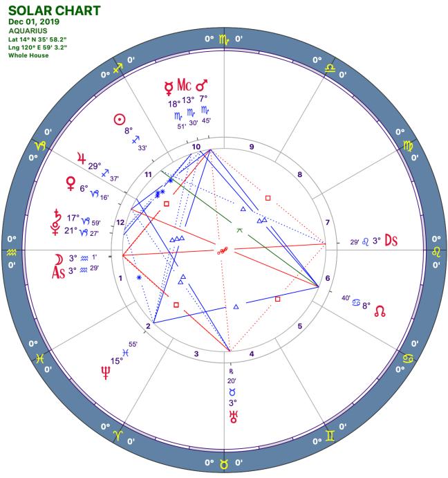 2019-12:Solar Chart:11 Aquarius.png