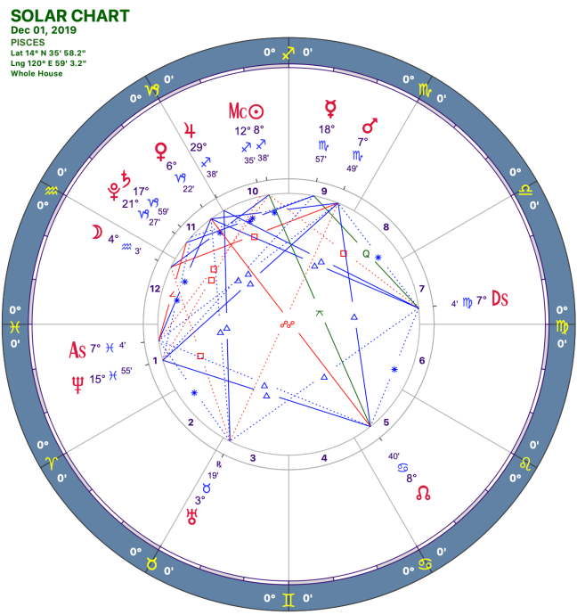 2019-12:Solar Chart:12 Pisces