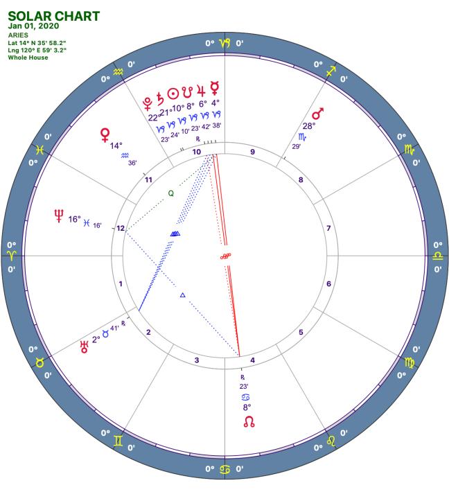 2020-1:Solar Chart:01 Aries