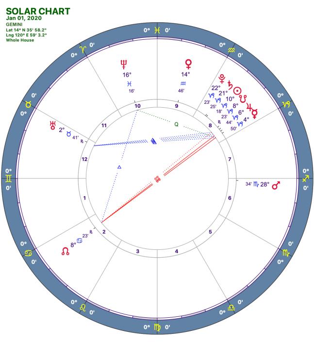 2020-1:Solar Chart:03 Gemini
