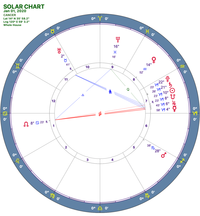 2020-1:Solar Chart:04 Cancer