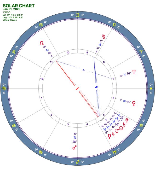 2020-1:Solar Chart:06 Virgo
