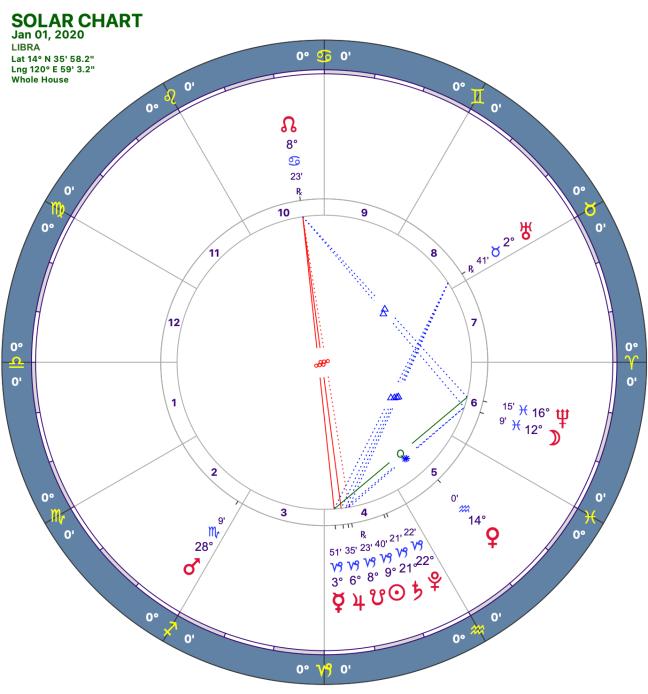 2020-1:Solar Chart:07 Libra
